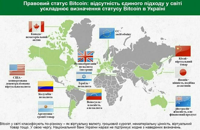 НБУ: Bitcoin не имеет определенного правового статуса в Украине - фото