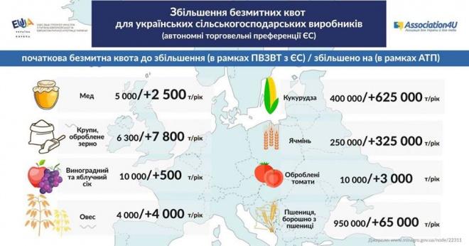 ЕСдаст Украине новые торговые преференции