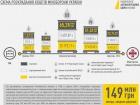 НАБУ опубликовало схему возможных хищений в Минобороны при закупке топлива