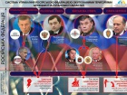 Система управления квазиобразованиями «ЛДНР»