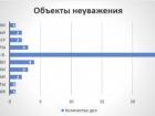 Наибольше из власти в России оскорбляют Путина