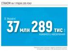 В Кабмине подсчитали численность населения Украины