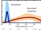 """Планеты-гиганты образуются иначе, чем """"неудачные"""" звезды"""