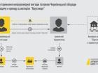 Председателю Черновицкого облсовета сообщено о подозрении в вымогательстве $ 400 тыс