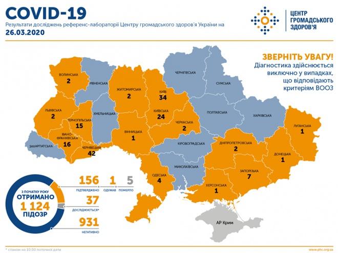 156 случаев COVID-19 в Украине - фото