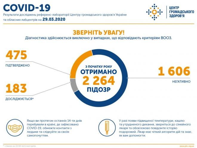 475 - столько случаев COVID-19 в Украине - фото