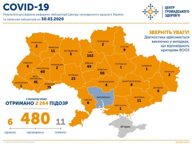 COVID-19 в Украине: 480 заболеваний, 11 летальных случаев - фото
