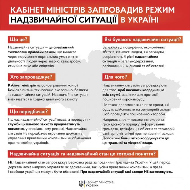 По всей Украине введен режим чрезвычайной ситуации - фото