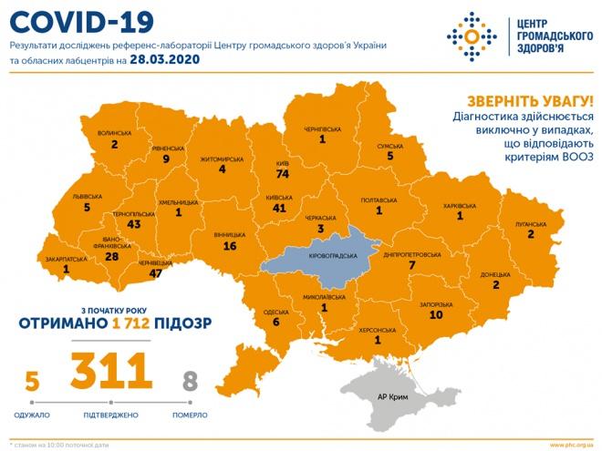 В Украине 311 заболевших COVID-19, 8 летальных случаев - фото