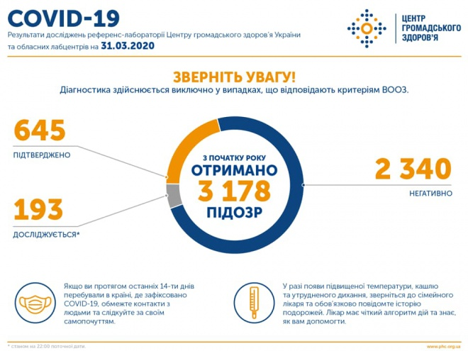 645 случаев COVID-19 в Украине, 17 смертей - фото