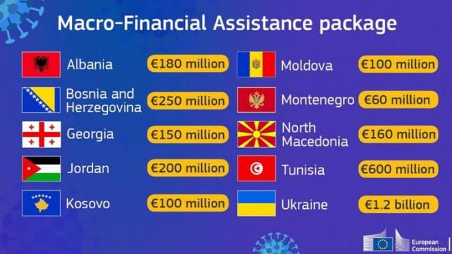 Украина получит от ЕС 1,2 млрд евро помощи - фото