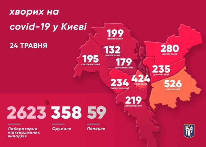 Количество больных на коронавирус киевлян увеличилось на 54 человека - фото