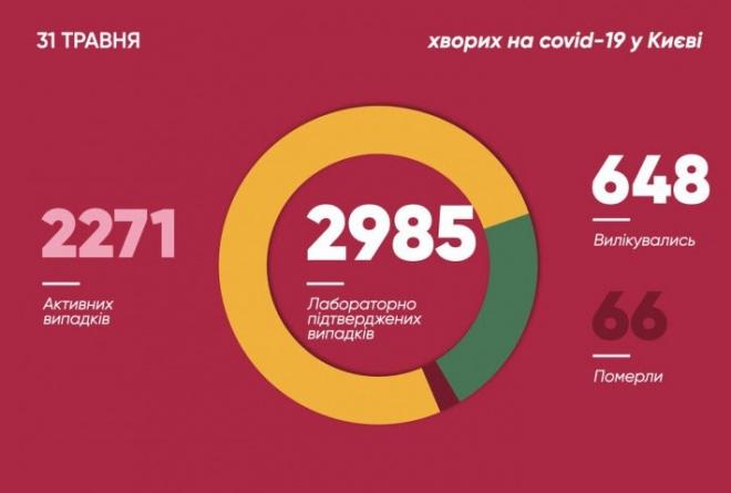 В Киеве 81 новый случай COVID-19 - фото