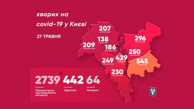 За сутки коронавирус подтвердили у 29 киевлян, выздоровели 44 человека - фото