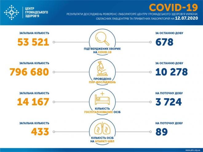 +678 случаев COVID-19 в Украине за сутки - фото