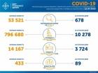 +678 случаев COVID-19 в Украине за сутки