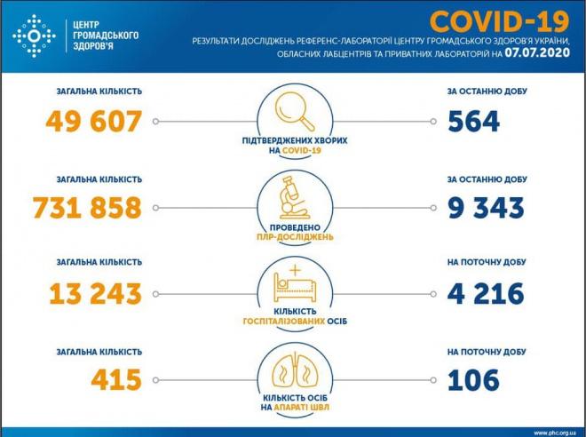 Опять менее 600 случаев COVID-19 в Украине за сутки - фото