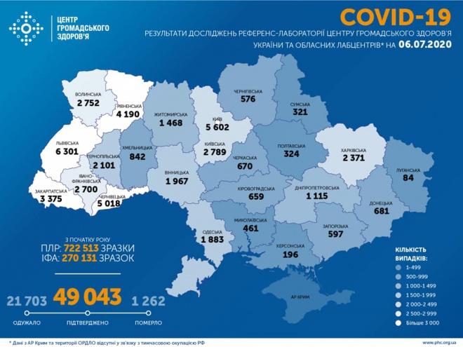 В течение воскресенья 543 случая COVID-19 в Украине - фото