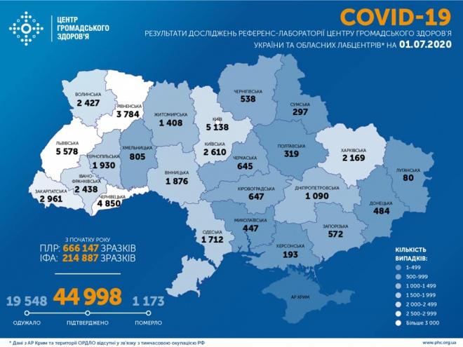За прошедшие сутки зарегистрировано еще меньше случаев COVID-19 в Украине - фото