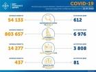 За воскресенье зафиксировано 612 случаев COVID-19 в Украине