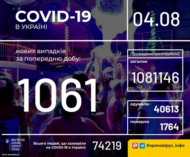 +1061 случай COVID-19 в Украине - фото