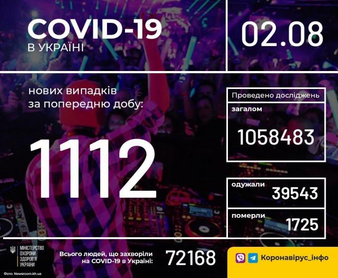 1112 новых случаев COVID-19 по Украине - фото