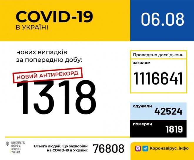+1318 новых случаев COVID-19 в Украине - фото