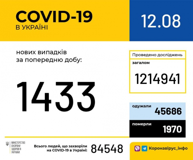 +1433 случая COVID-19 за минувшие сутки в Украине - фото