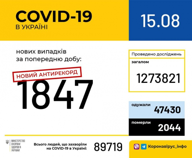 Более 1800 случаев COVID-19 зафиксировано в Украине за сутки - фото