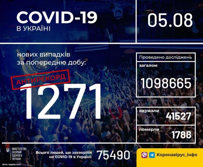 Суточное количество зафиксированных заболевших COVID-19 снова побило рекорд - фото