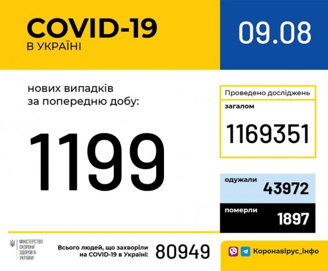 В Украине 1199 новых случаев COVID-19 - фото