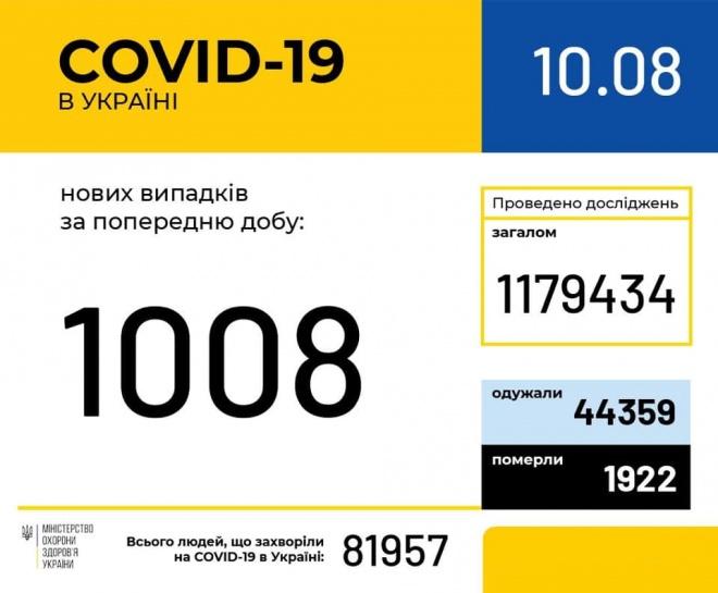 За воскресенье в Украине зафиксировано 1008 новых случаев COVID-19 - фото
