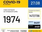 Зафиксировано почти 2 тыс случаев COVID-19 в Украине, наибольше - в Киеве