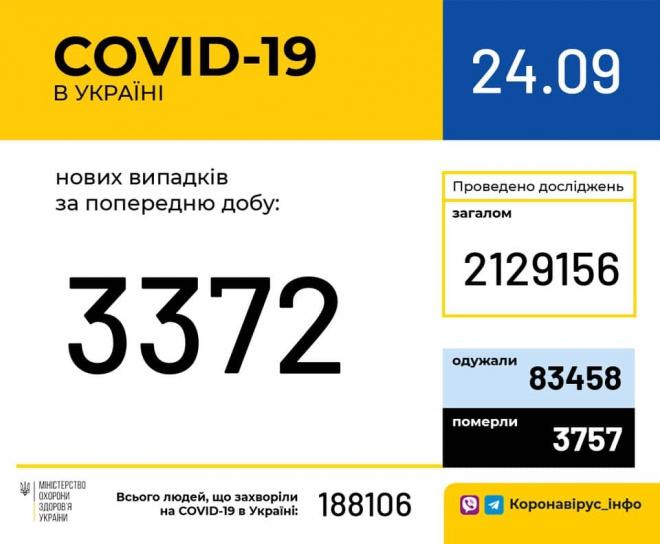 +3 372 случая COVID-19 - фото