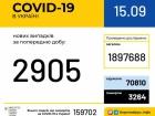 Почти 3 тыс новых случаев COVID-19 за сутки