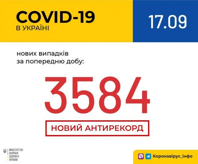 Суточное количество выявленных случаев COVID-19 увеличилось до более 3,5 тыс - фото