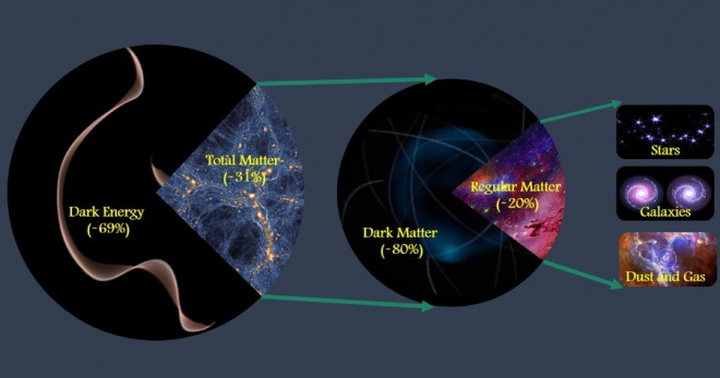 Ученые точно измерили общее количество материи во Вселенной - фото