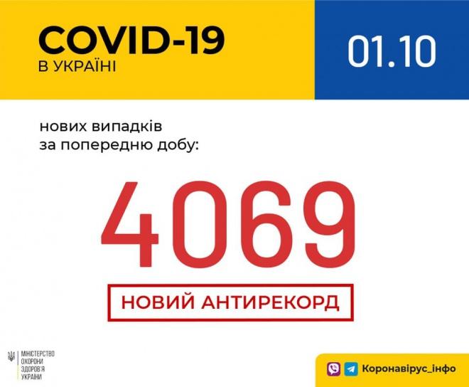 Коронавирус в Украине: новый рекорд заболеваемости вторые сутки подряд - фото